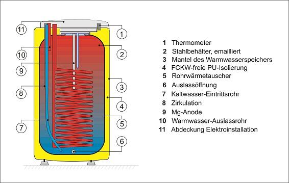 100 liter indirekter beheizter warmwasserspeicher mit 1. Black Bedroom Furniture Sets. Home Design Ideas