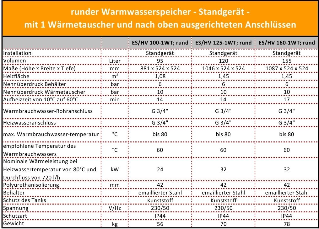 Charmant Belüfteter Indirekter Warmwasserspeicher Galerie ...