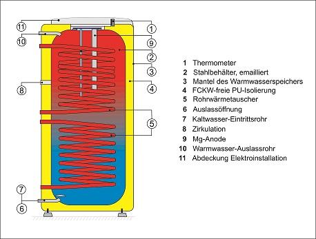 200 liter warmwasserspeicher mit 2 w rmetauschern - Schnitt eines fenstereinbau nach ral montage ...