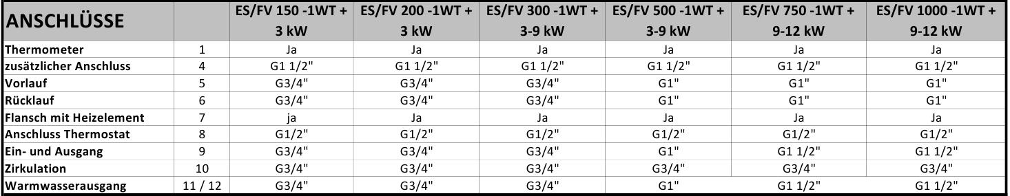 150 200 300 500 750 1000 L Liter kombinierter Warmwasserspeicher mit 2 W/ärmetauschern und 3 9 12 kW Elektroheizstab Standspeicher Boiler Kombispeicher Elektrospeicher