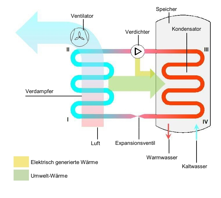 Atemberaubend Wasser Zu Wasser Wärmetauscher Installation Ideen ...