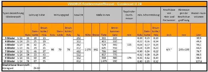 Festbrennstoffkessel 16 - 74 kW, G2 Energy Systems