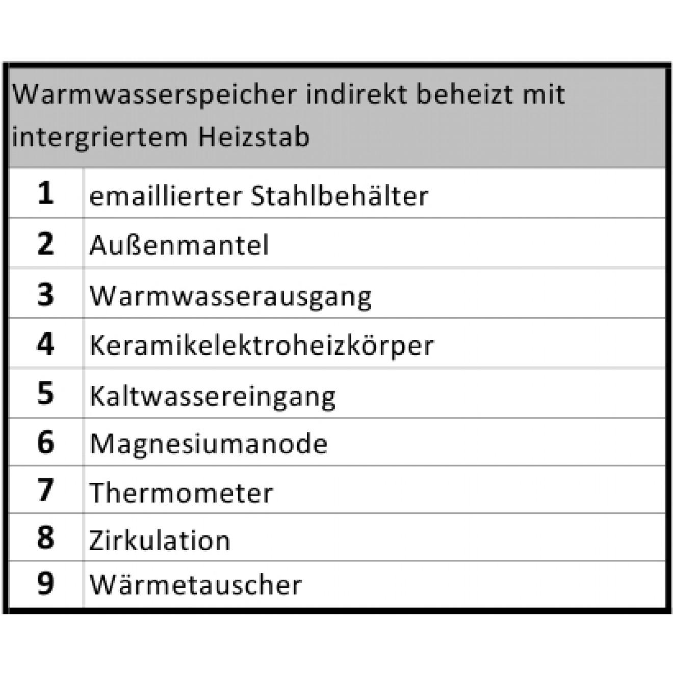 Charmant Direkter Oder Indirekter Warmwasserspeicher Bilder - Die ...